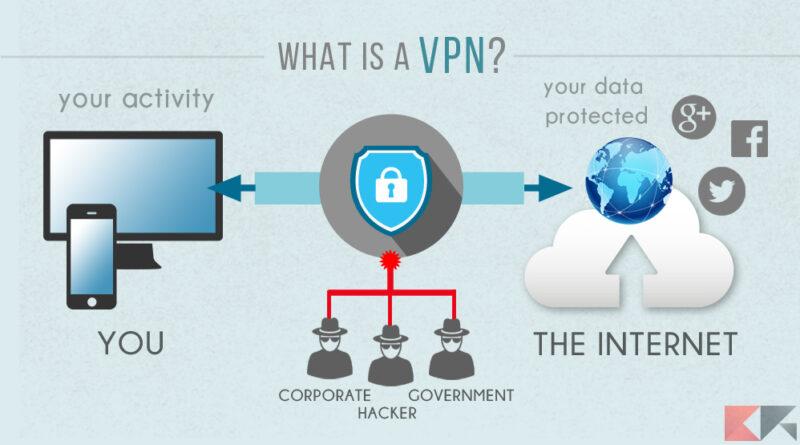 VPN bukása