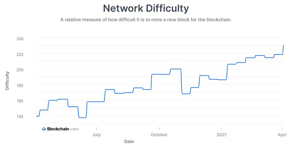 bitcoin bányászati nehézség