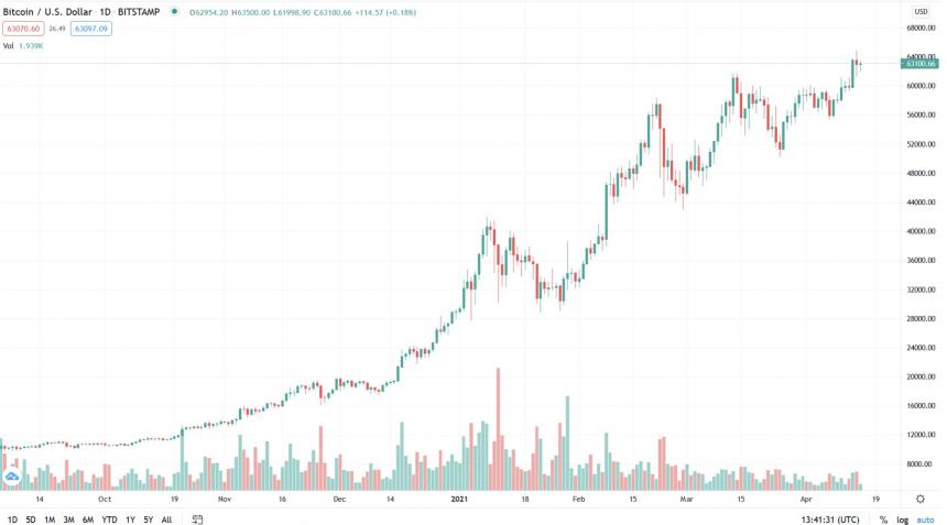 BTC árfolyam előrejelzés