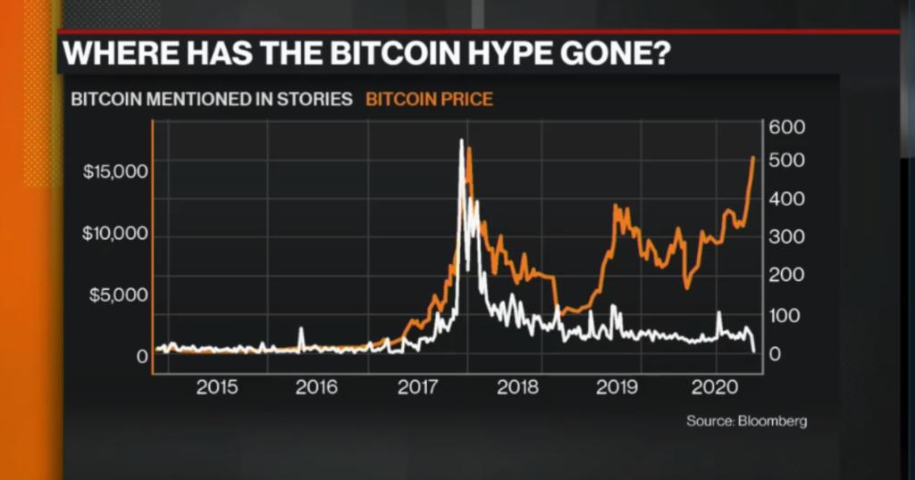 Bitcoin hájp