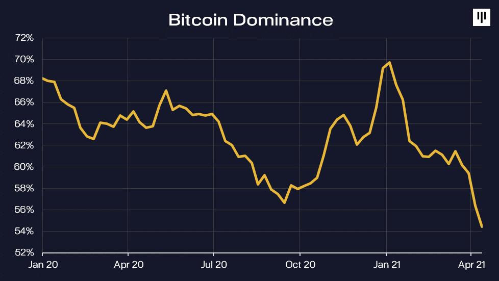 Bitcoin dominancia - ötszörös szorzó ereje bitcoin