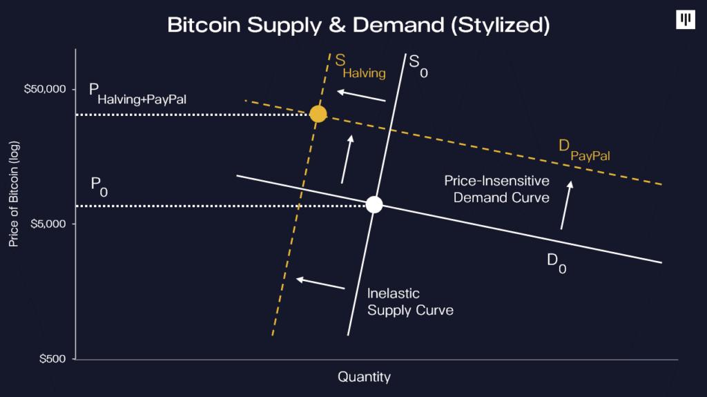 Bitcoin kereslet-kínálat