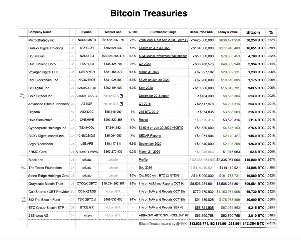 Bitcoin vállalatok