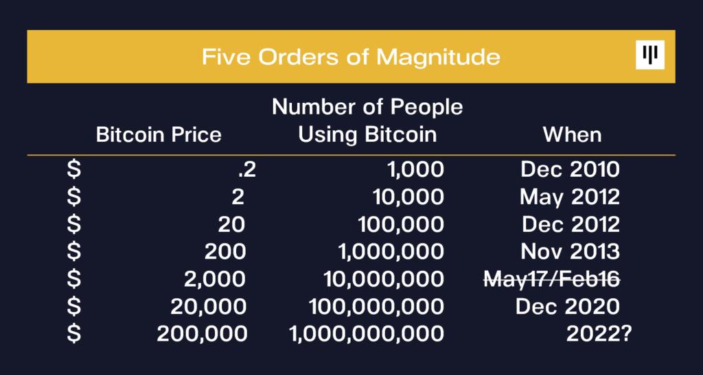 teljes bitcoin piaci érték)