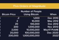 Bitcoin árfolyam értéke