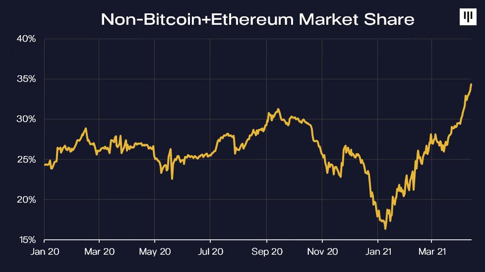 Bitcoinon kívüli piaci kapitalizáció