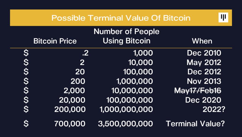 Bitcoin árfolyam - ötszörös szorzó ereje bitcoin