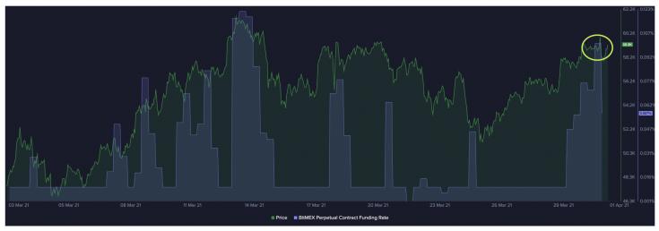 Bitcoin árfolyama