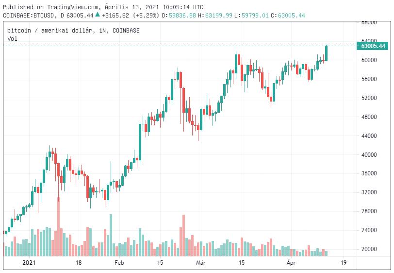 bitcoin dollar árfolyam története