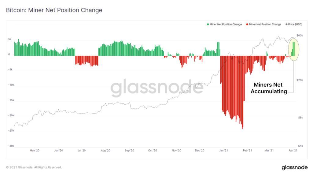 A bitcoin bányászok a múlt héten ismét felhalmozásba kezdtek