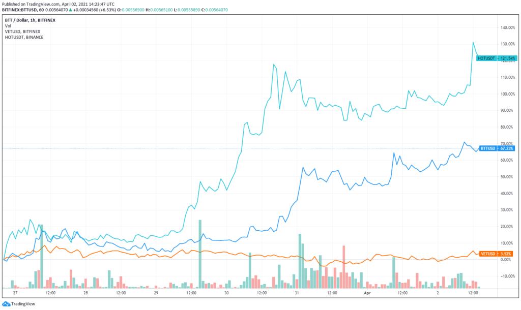 az 5 altcoin közül kettő már a héten jelentős árfolyam növekményen van túl
