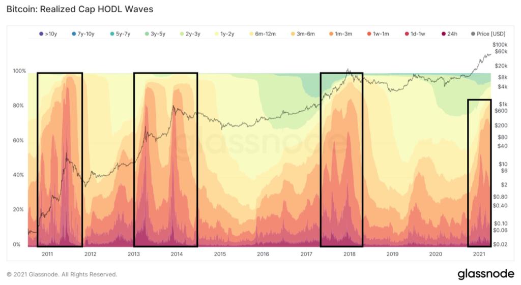 a HODL hullámok is még inkább a bika piaci trend elejét mutatják