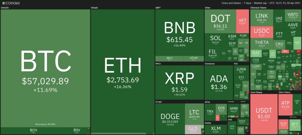 Altcoin árfolyamok mind zöldben