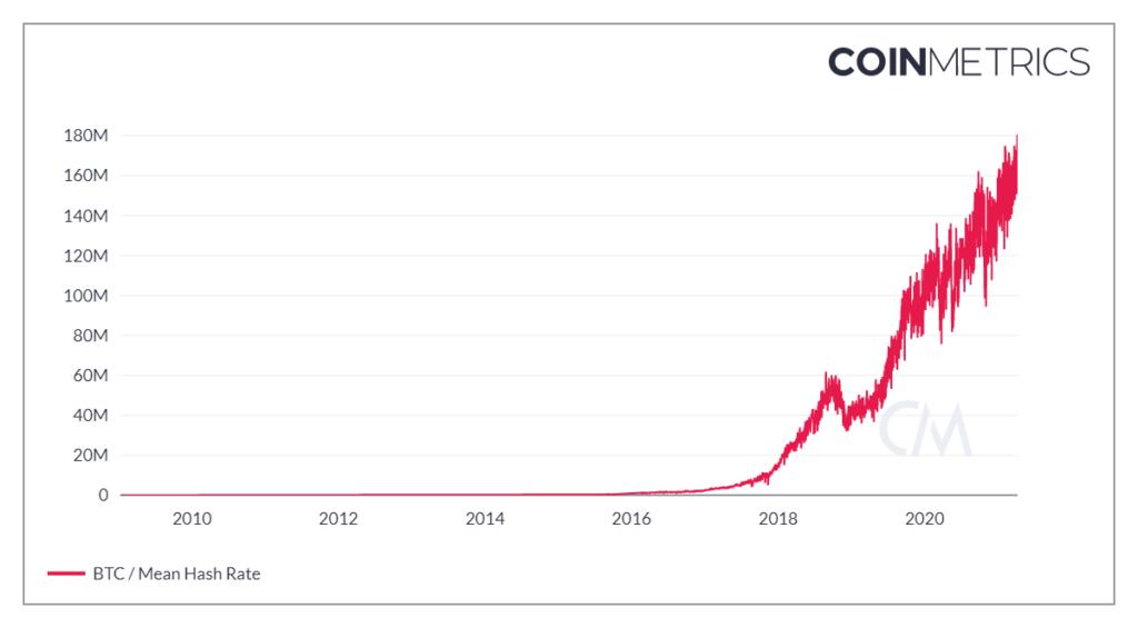A bitcoin hálózat hashrátája megint csúcsra ért a héten