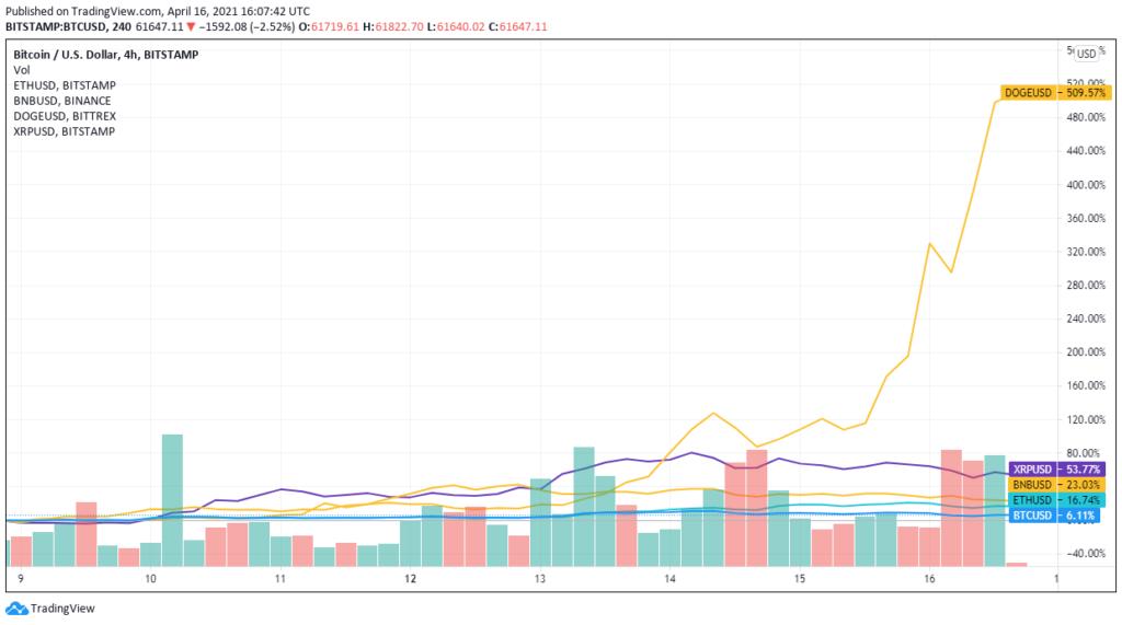 A dogecoin 500%, a ripple XRP-je pedig 60%-os profitban zárta eddig csak ezt a hetet