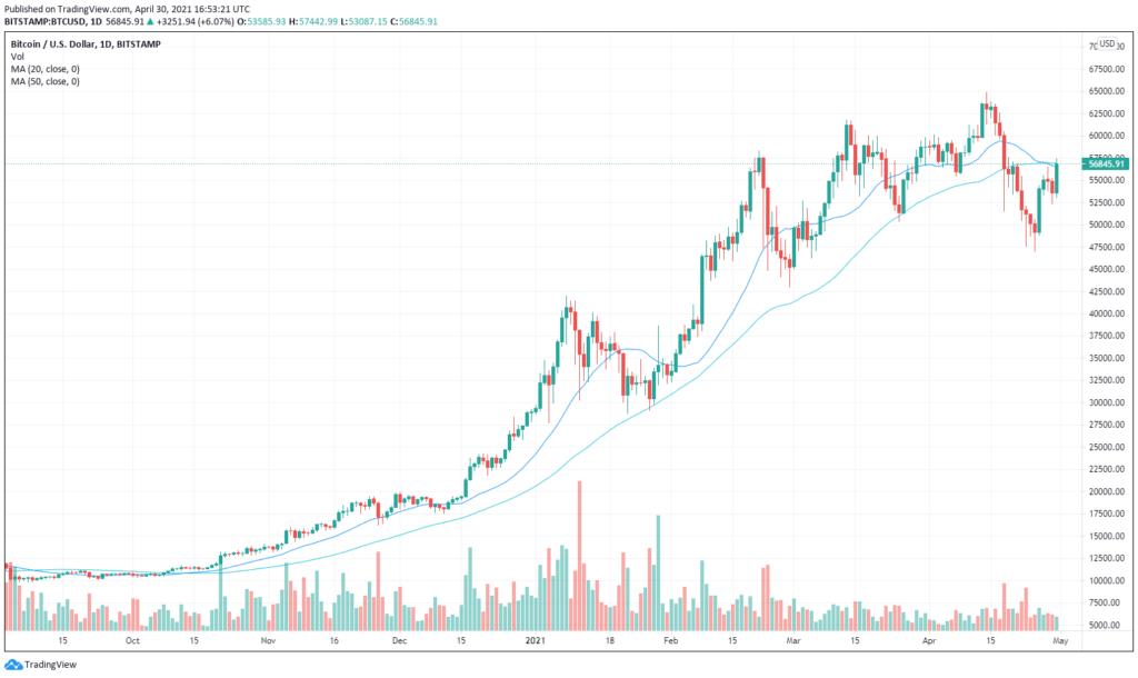 Bitcoin pletykák kapcsán megjelenő árfolyam érzékenysége