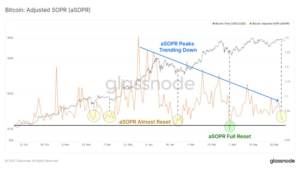Az aSOPR mutató lefelé tendál már január óta