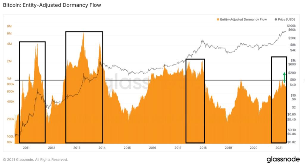 a jelenlegi árfolyam szint mellett még mindig nincs csúcson a mutató, azaz nem a régi, fiókban tartott bitcoinokat adják-veszik a kereskedők