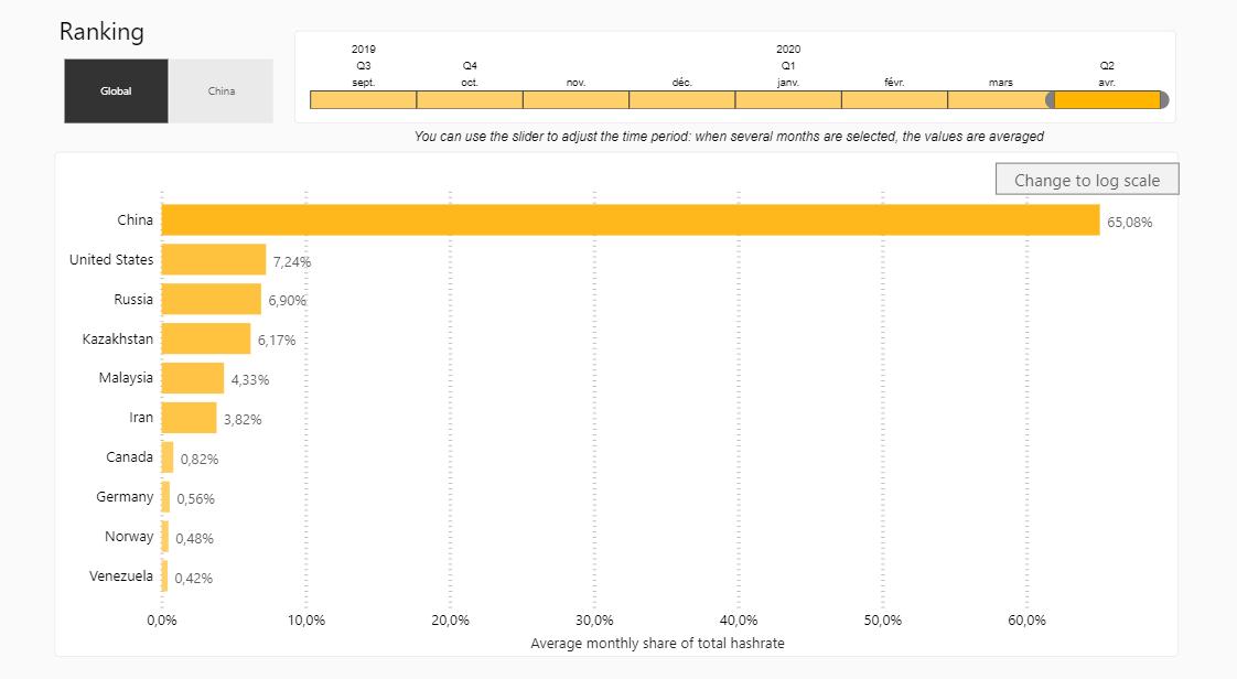 Bitcoin hashráta megoszlása