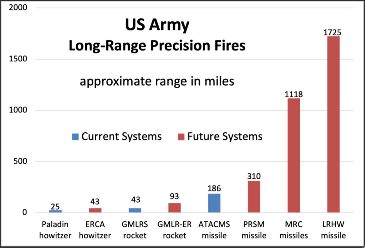 Az amerikai hadsereg rakétáinak hatótávolsága mérföldben mérve