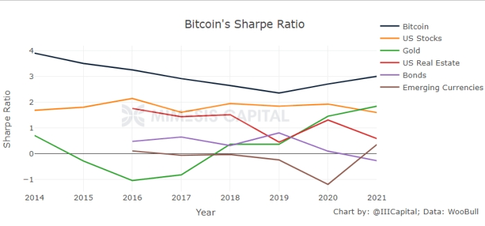 BTC Sharpe Ratio