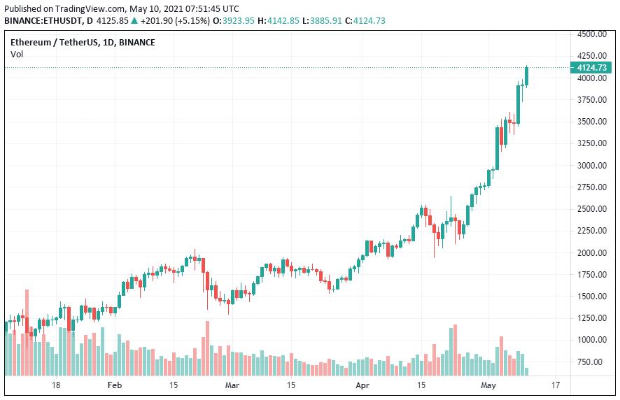 ethereum dollár árfolyam 2021 május 10-én