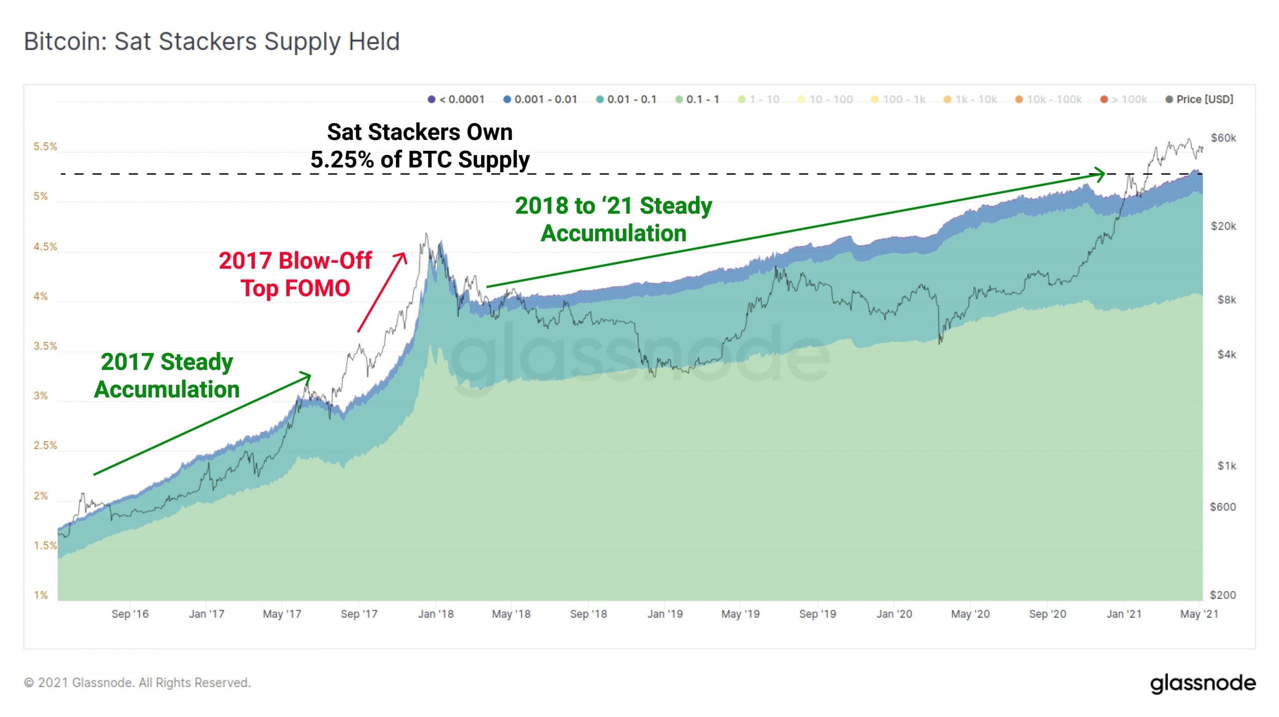 Satoshi stackers CoinMarketCap