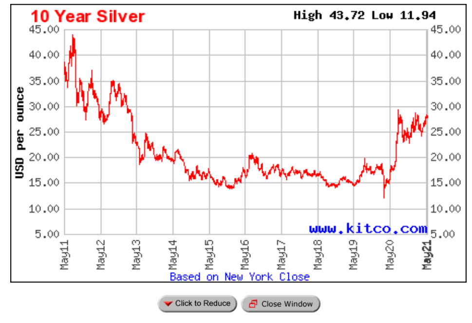 Már az USA pénzverdéje is panaszkodik a globális ezüsthiány miatt cikkhez