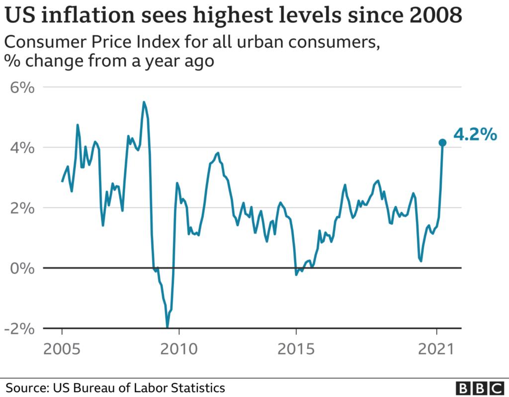 Az amerikai inflációs ráta ugyanis 2008 óta nem volt ilyen magas