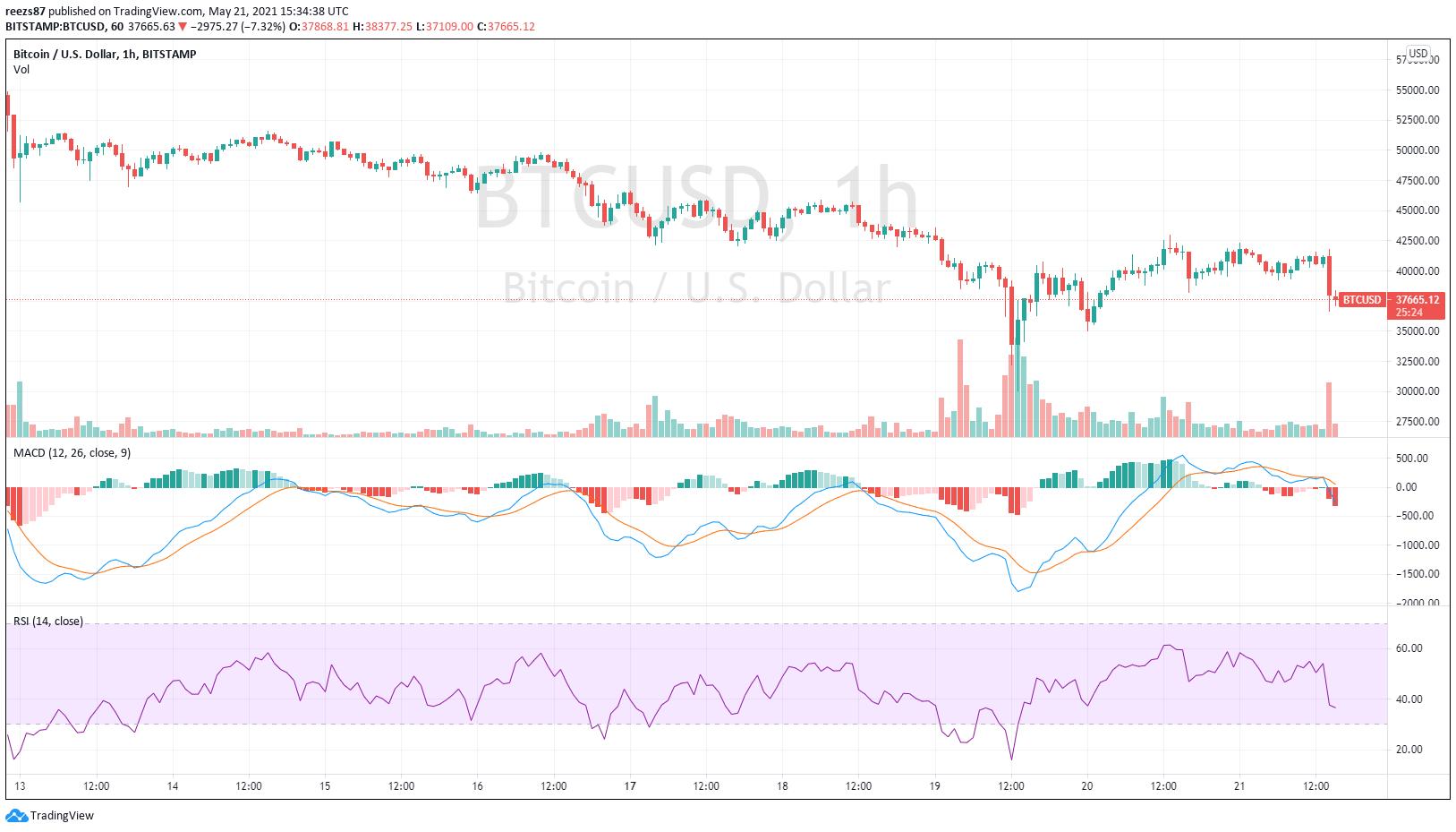 Beszakadt a kriptopiac: mélyrepülésben a dogecoin, összeomlik a bitcoin