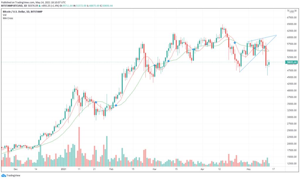 Harmadrészt pedig technikai szemszögből egy ék alakzat rajzolódott ki a napi grafikonon, ami már önmagában is egy medve piaci indikátor