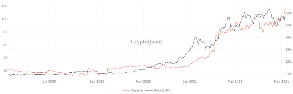Csúcsra került a stabilcoinok tőzsdén tárolt összege - rekord altcoin árfolyamok