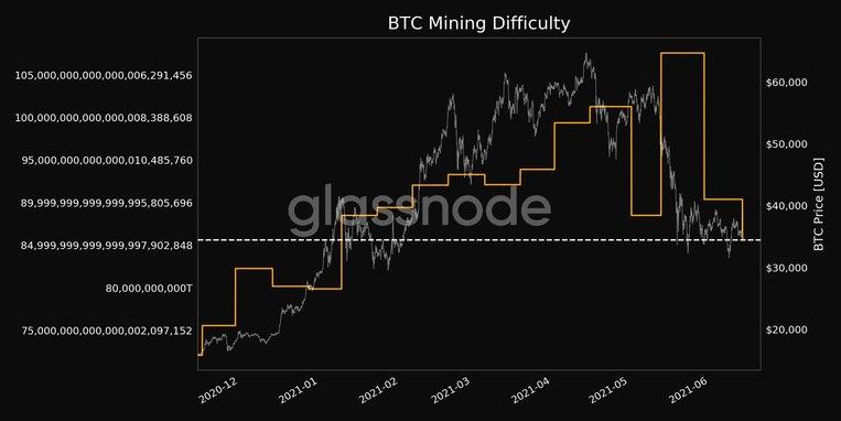 A BTC bányászati nehézség közelít minden idők csúcsához