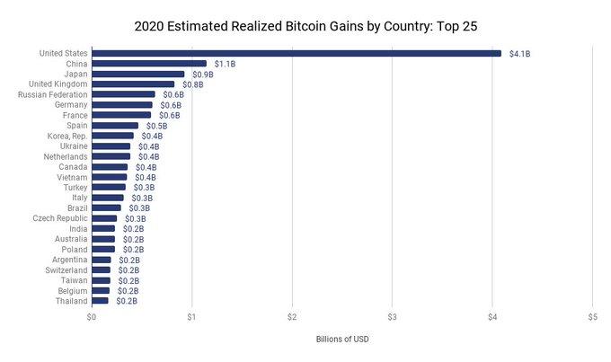 A nagybefektetők földrajzilag néhány országban összpontosulnak