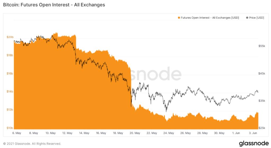 A határidős kereskedés jelentősen visszaesett a május közepi kivéreztetés során