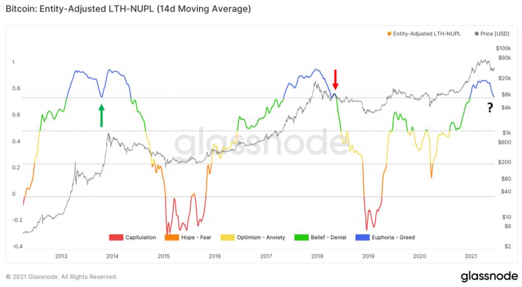 A Glassnode adatai alapján a jelenlegi piaci hangulat az eufória utáni állapotokat mutatja