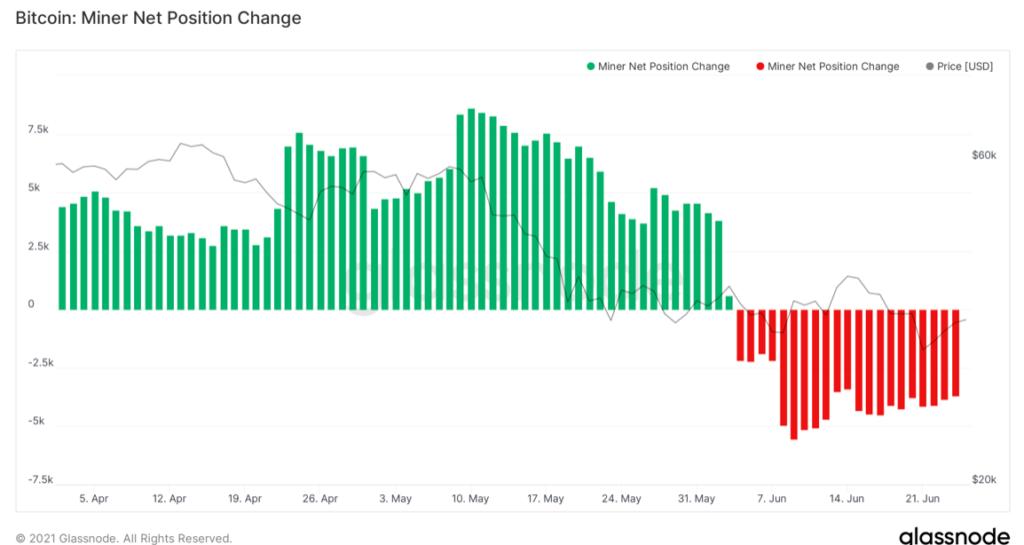június eleje óta folyamatosan csökken a bitcoin bányászok által tartott bitcoin mennyiség
