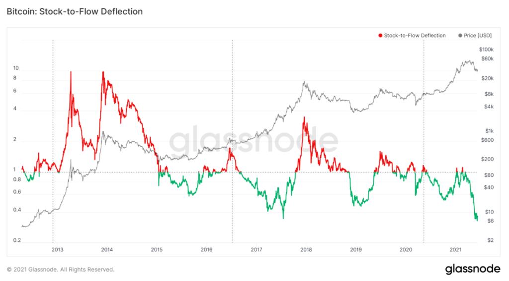 Az egyik legnépszerűbb bitcoin árfolyam elmélet szerint ugyanis sosem volt még ennyire alulárazott a bitcoin az elmúlt 10 év során