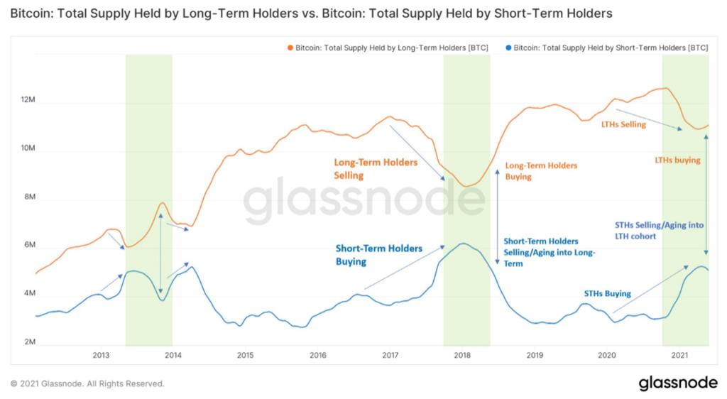 éppen egy bizonytalan zónában van a bitcoin