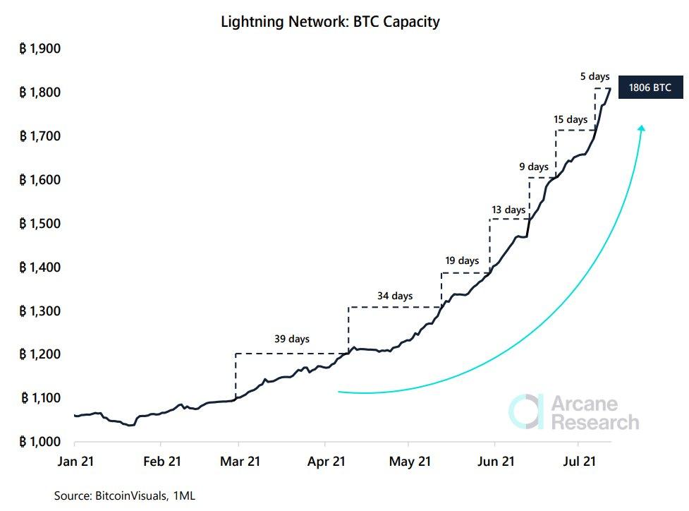 Lightning Network növekedés