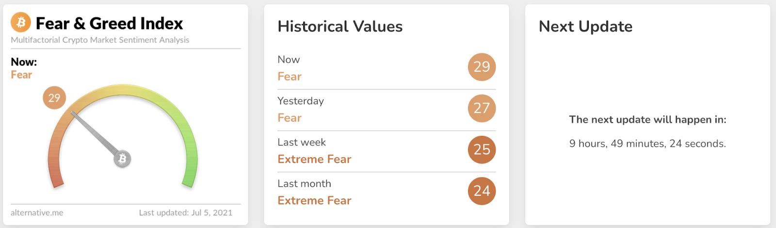 Félelem és kapzsiság index