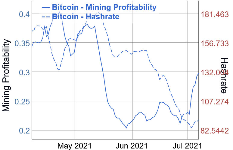 a BTC bányászok rég nem látott haszonnal dolgozhatnak