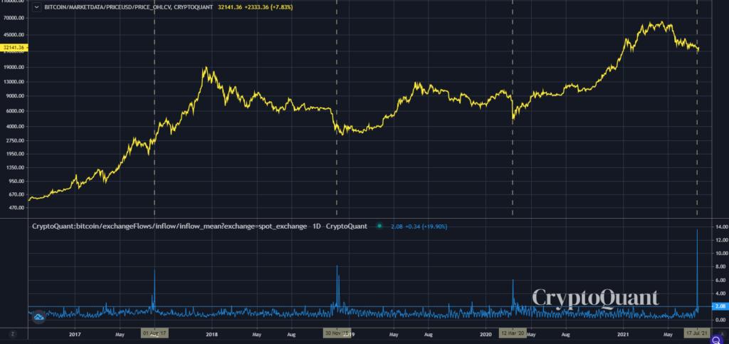 Elmélete szerint a héten utolsó alkalommal nézhetett be 30 ezer dollár alá a bitcoin