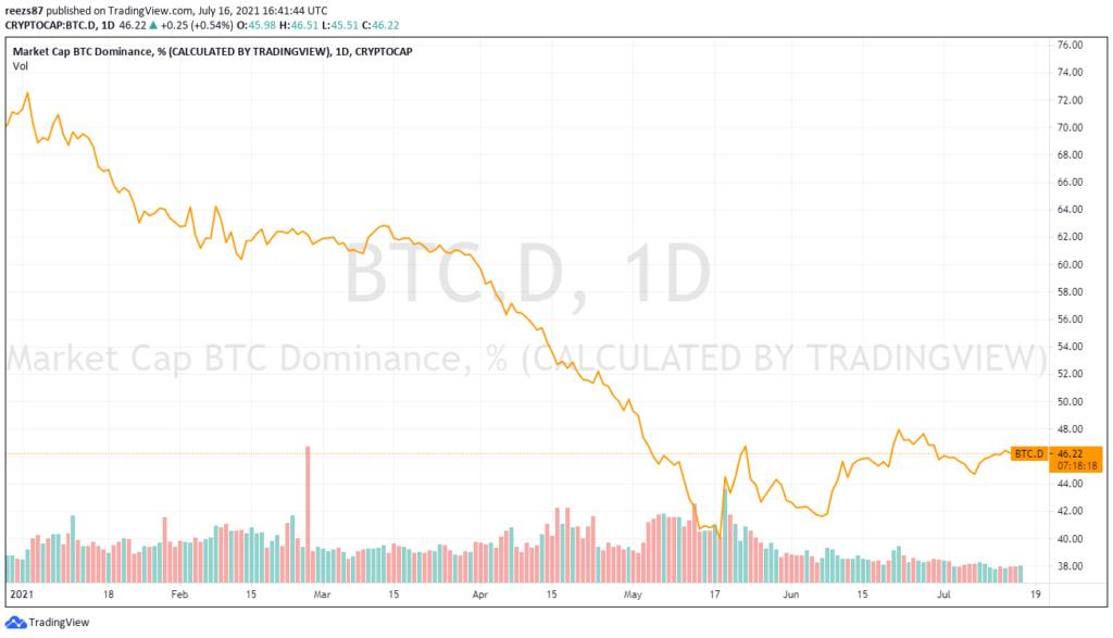 Köszönhetően az altcoinok mélyrepülésének, a bitcoin dominanciája mára 46,9%-ra nőtt