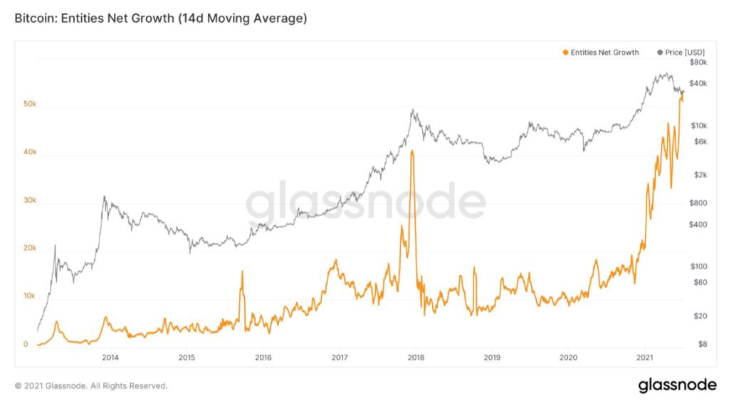 izgalmas helyzet előtt állunk - új szereplők a bitcoin piacon