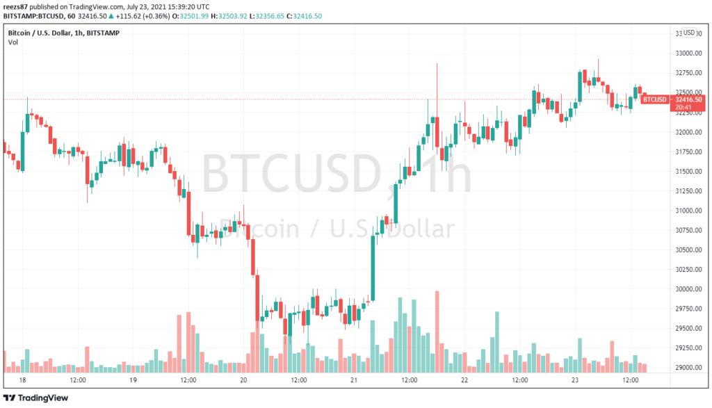 30 ezer alá már nem megy a bitcoin?