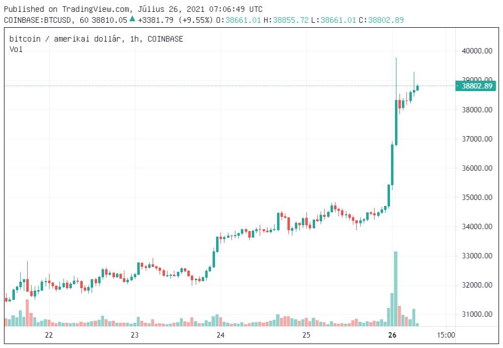 bitcoin árfolyam 2021 07 26