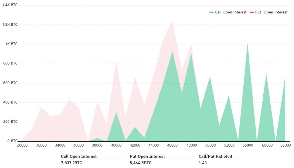 A call-put arány 1,43, és a semleges vagy inkább bika piaci hívási lehetőségeknek kedvez