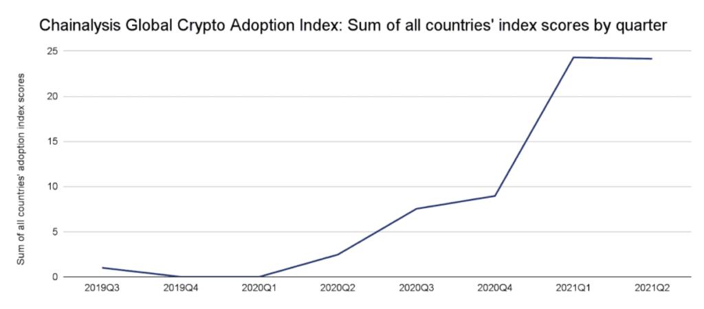 A Chainalysis szerint a globális kriptó elfogadás óriási, 880%-kal ugrott meg az elmúlt évhez képest