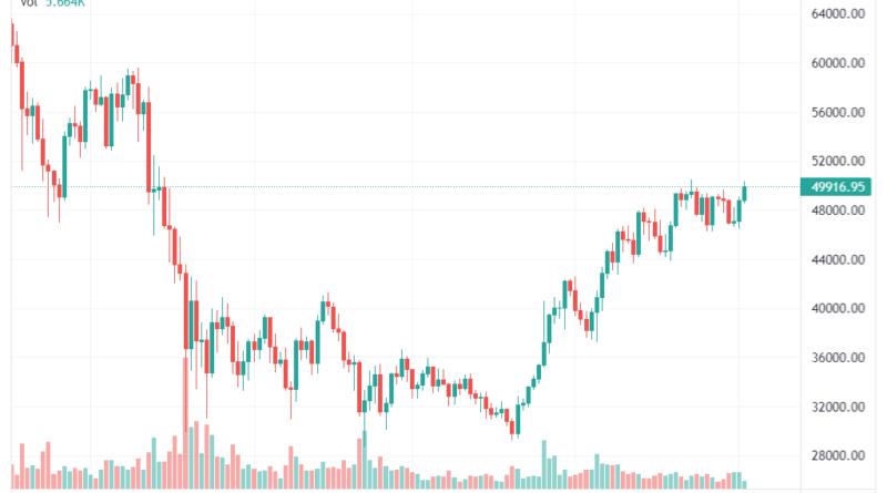 bitcoin árfolyam közelségben